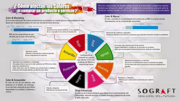 psico del color
